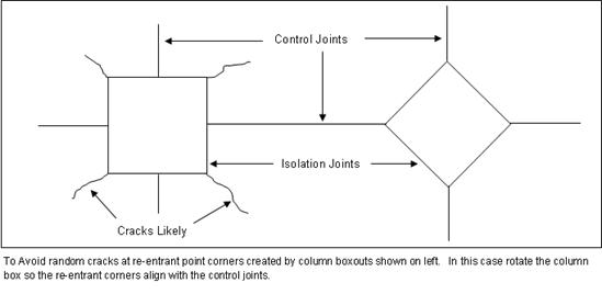 Concrete Column Box Outs