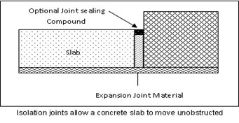 Concrete Isolation Joint